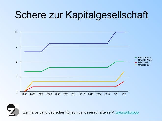 fachforum-bzfdg-schere-zur-kapitalgesellschaft